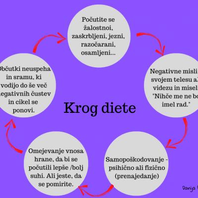 Krog diete